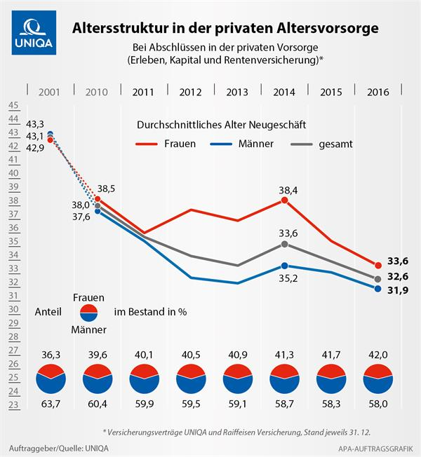 UNIQA Grafik: Altersstruktur in der privaten Altersvorsorge