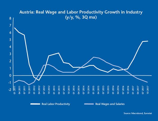 Real wages and productivity growth